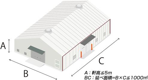 テント倉庫 構造と大きさ