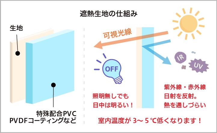 遮熱生地の構造図