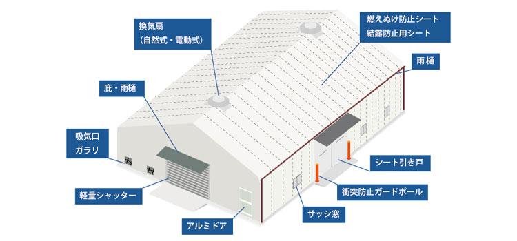 テント倉庫オプション例